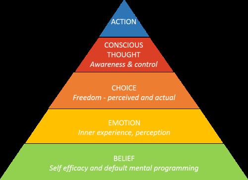 Belief Pyramid