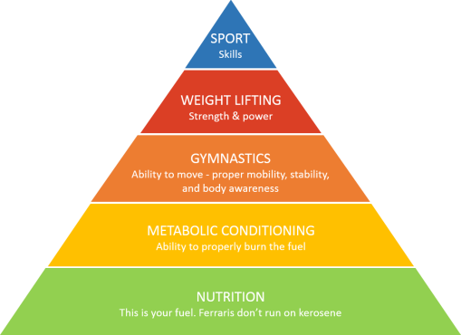 CrossFit_Pyramid